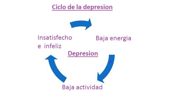 ciclo de la depresion y como salir de una depresion